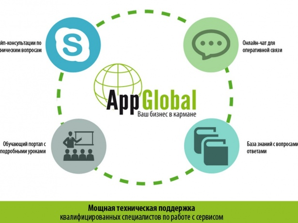 AppGlobal Банк Франшиз